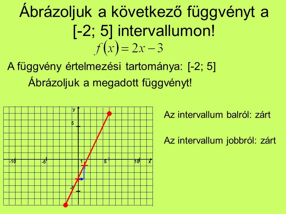 Ábrázoljuk a következő függvényt a [-2; 5] intervallumon!